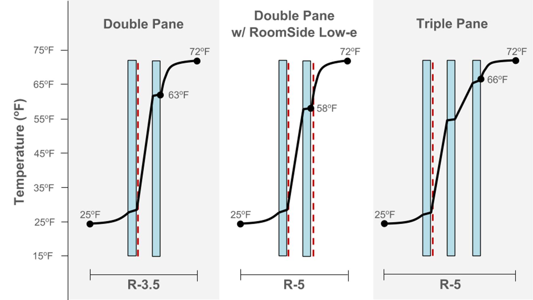 Low Emissivity Doubleglazingdiagram Room Side E Experiments The Process Payette 1800x1013